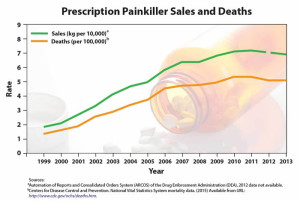 rx-painkillers-sales-and-deaths-700w