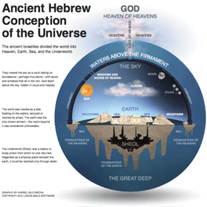 Hebrew conception of the universe